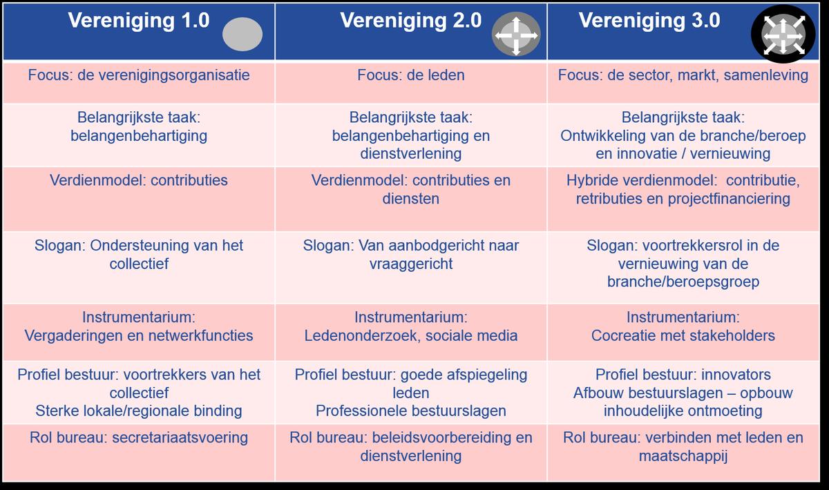 De_ontwikkeling_van_een_innivatieve_vereniging.png